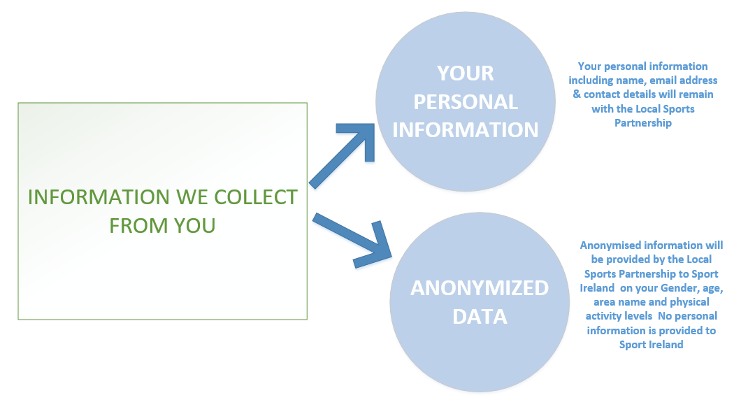 Information we collect from you